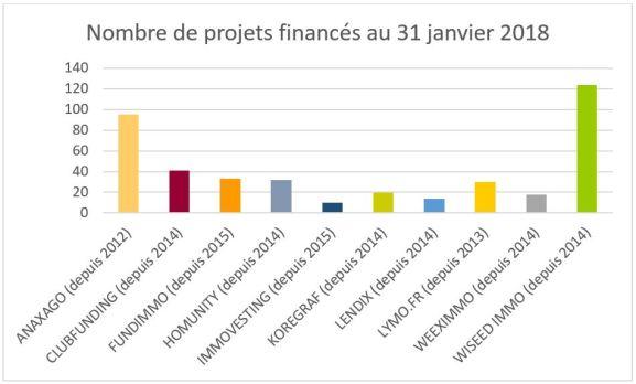Projets Financés