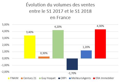 1.évolution volume ventes FR